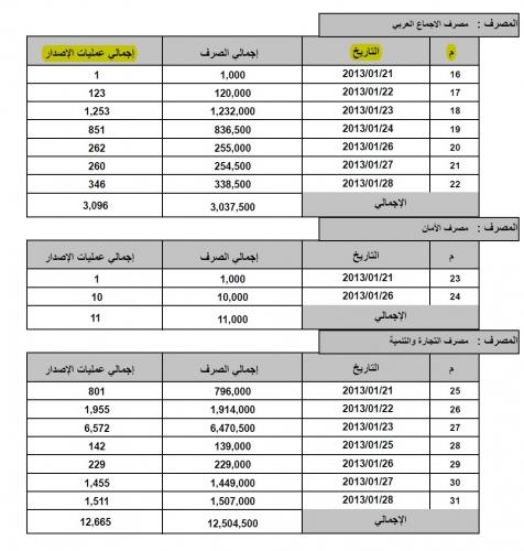 مكتب الإعلام بمصرف ليبيا المركزي
