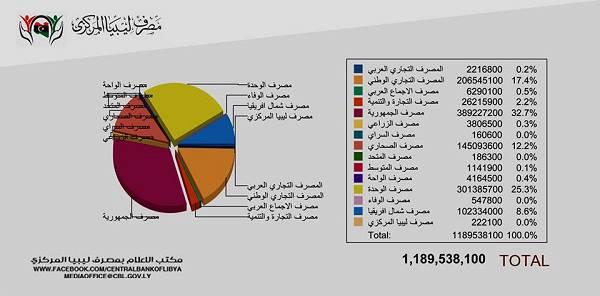 مصرف ليبيا المركزي يعلن إجمالي