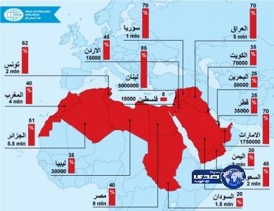 خارطة العنوسة العالم العربي.. والنسبة