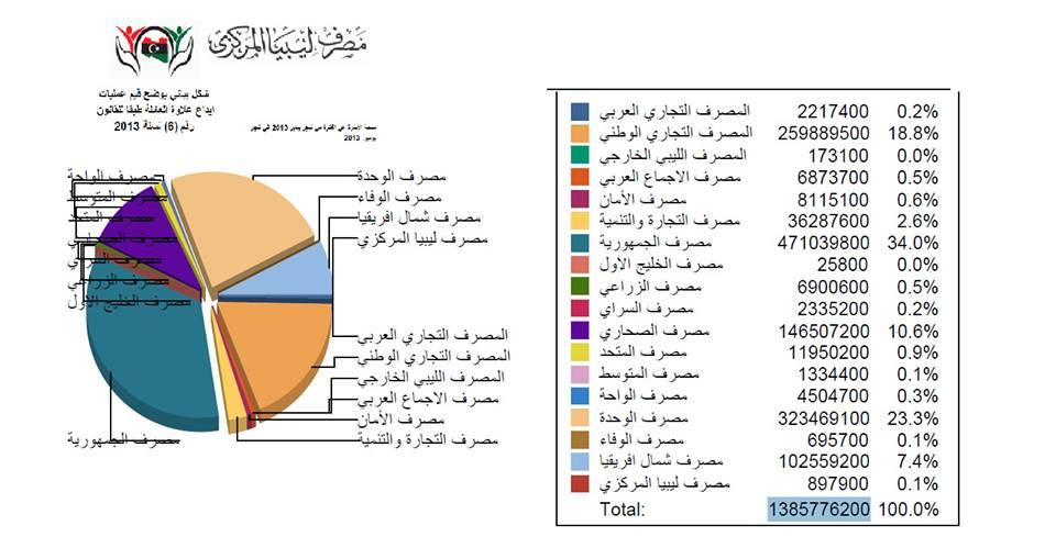 ليبيا المركزي قيمة المبالغ المالية